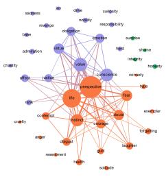 figure nbsp semantic map of nietzsche s concept of perspective and related  [ 1000 x 1000 Pixel ]