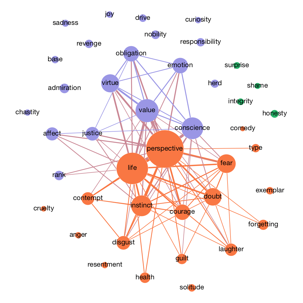 hight resolution of figure nbsp semantic map of nietzsche s concept of perspective and related