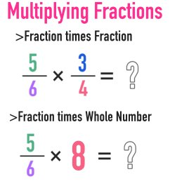 Multiplying Fractions: The Complete Guide — Mashup Math [ 1144 x 1000 Pixel ]