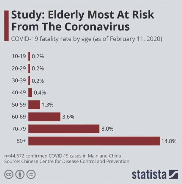 COVID-19 Fatality Rate By Age — Source: Chinese Centre for Disease Control and Prevention