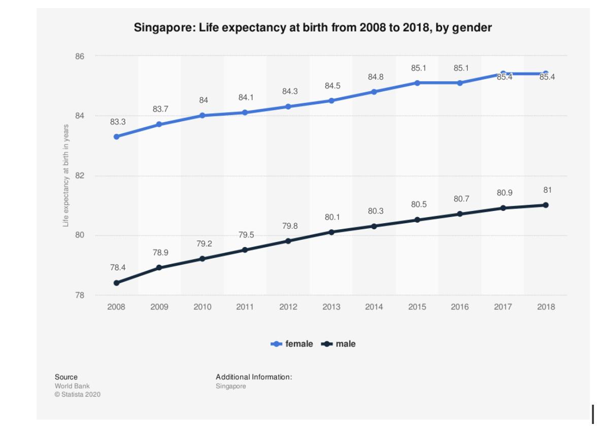 Source: Statistica