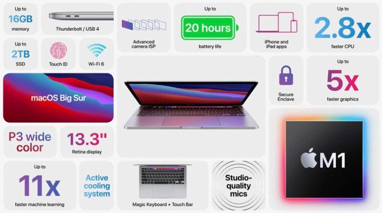 Weitere Details zu den neuen Macs mit Apple Silicon M1: Wi-Fi 6, neue Funktionstasten, 6K-Displays, keine eGPU und mehr