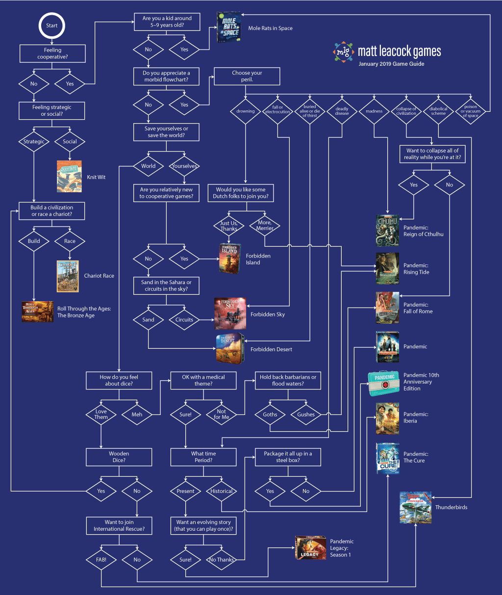 hight resolution of mlg flowchart png