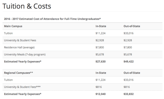 """UConn 2016-2017 tuition and fees are displayed on the admissions website. Below the image, admissions notes that """"Books and supplies, transportation and other miscellaneous costs are estimated to be an additional $3650 for in-state students and $4150 for out-of-state students."""" (Screenshot/UConn Admissions)"""