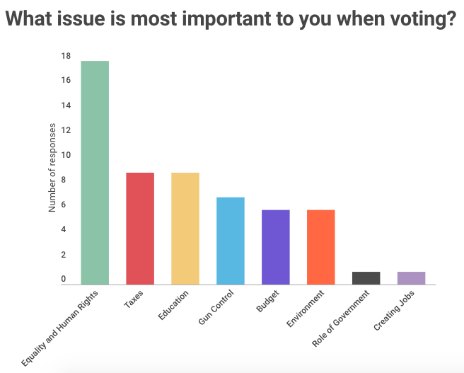The student response to The Daily Campus's poll. (Infographic via The Daily Campus)