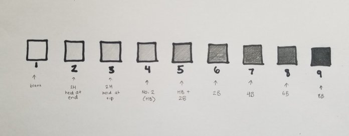 This is an example of the nine value scale I describe, done with the full set of graphite pencils. Written beneath each box are the pencils I used to shade that box.  Photo provided by the author