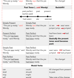 PSLE English   Sentence Synthesis: Direct and Indirect Speech - Reporting a  Statement [ 1349 x 1000 Pixel ]