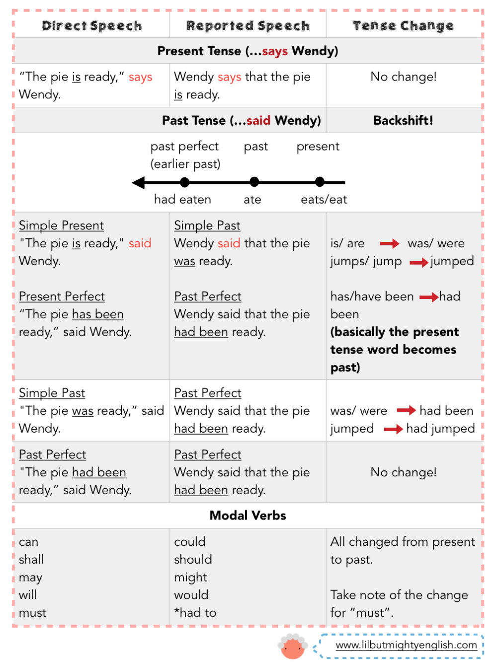 medium resolution of PSLE English   Sentence Synthesis: Direct and Indirect Speech - Reporting a  Statement