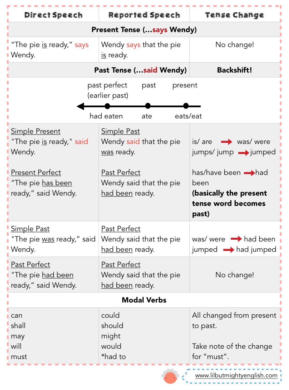 hight resolution of PSLE English   Sentence Synthesis: Direct and Indirect Speech - Reporting a  Statement