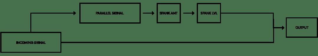 El audio entrante se duplica, luego se procesa y se mezcla, antes de que ambas señales se sumen a través de la salida.
