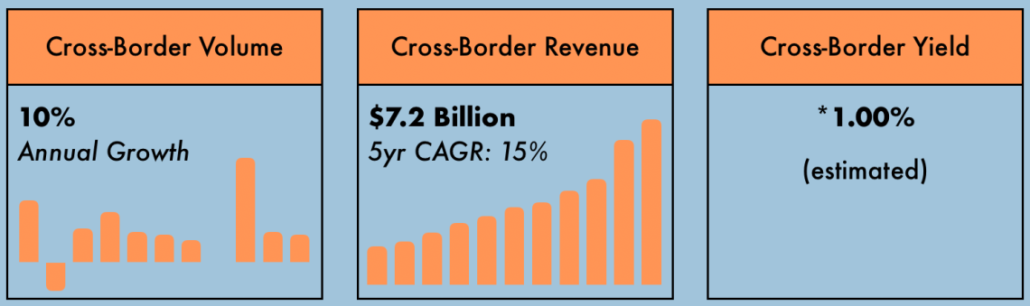 In 2018, Visa's cross-border revenue was $7.2 billion. The yield is estimated to be around 1%, making it Visa's highest-yielding and most profitable product— by far .