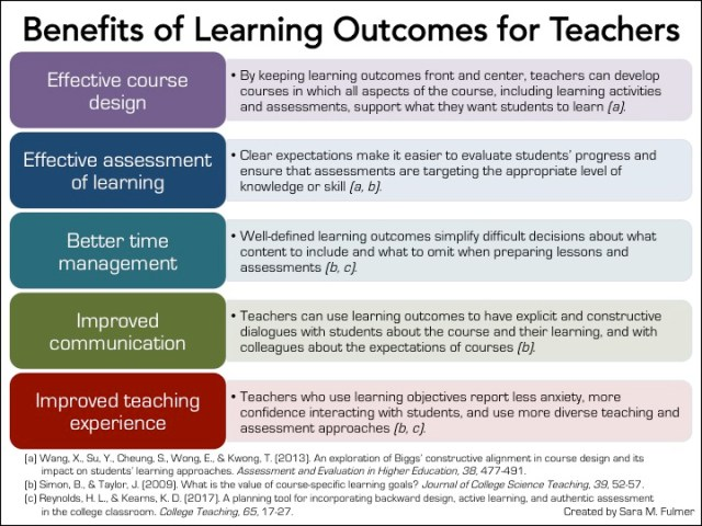 learning outcomes assessment