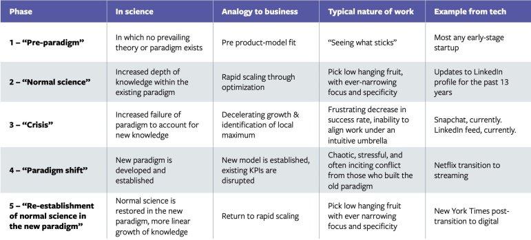 Fases de crescimento em science e tech.jpg