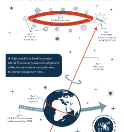 diagram of axial precession by madeline baker inspired by h a rey  [ 1000 x 1294 Pixel ]