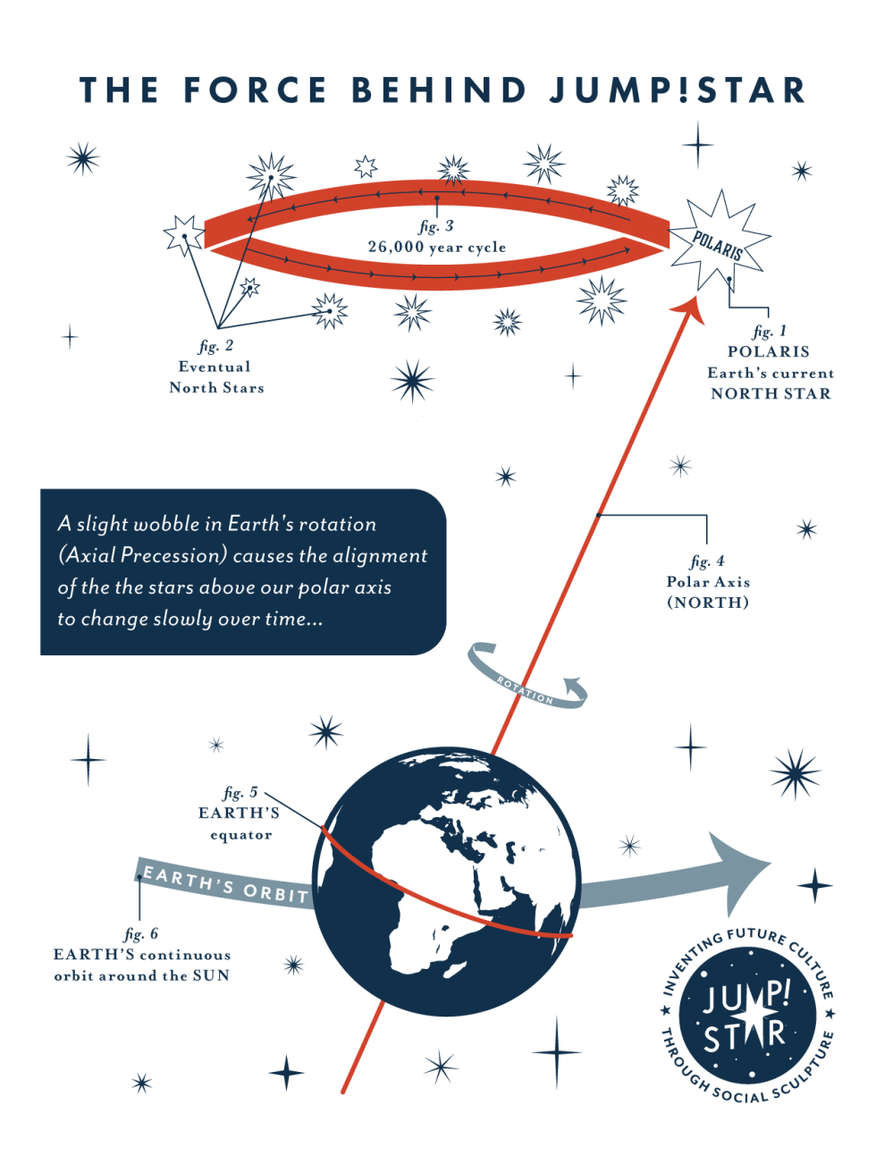medium resolution of diagram of axial precession by madeline baker inspired by h a rey