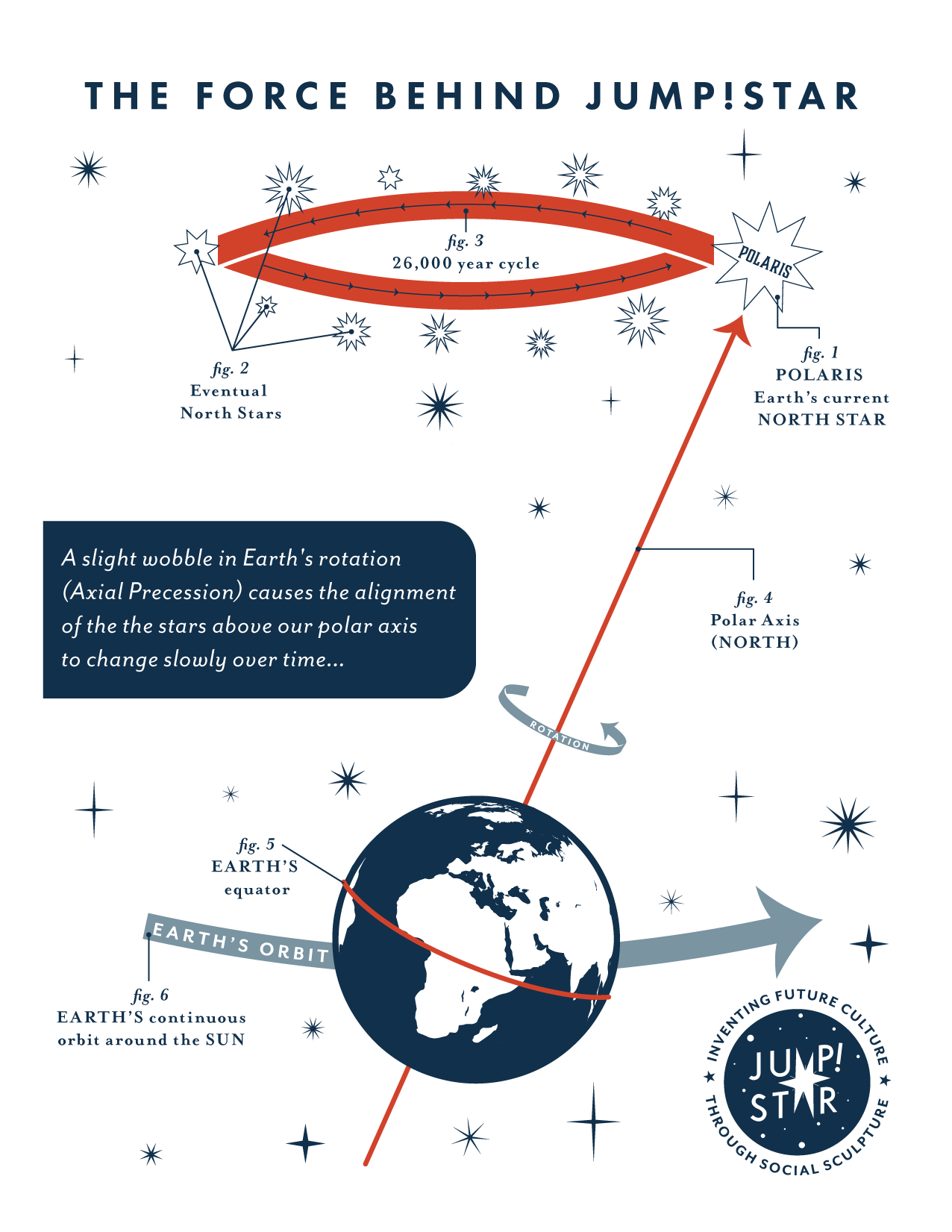 hight resolution of diagram of axial precession by madeline baker inspired by h a rey