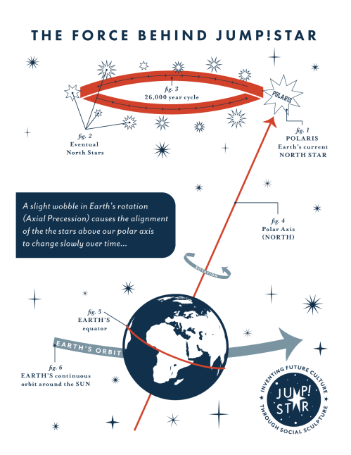 small resolution of diagram of axial precession by madeline baker inspired by h a rey