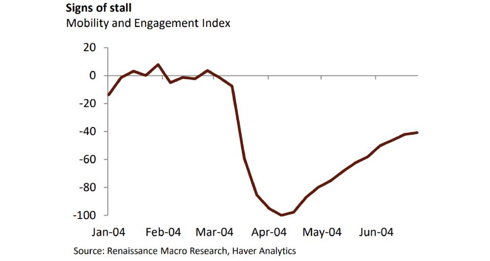 Source: Dallas Fed via RenMac.