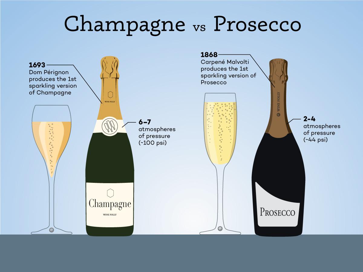 prosecco vs champagne what