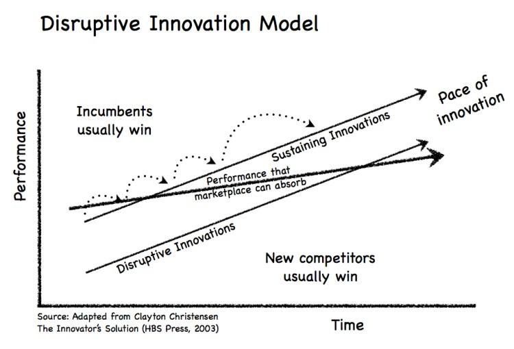 Disruptive Innovation Model — Innovative Disruption