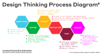 Design Thinking Bootcamp: Make Impact and Drive Growth in ...
