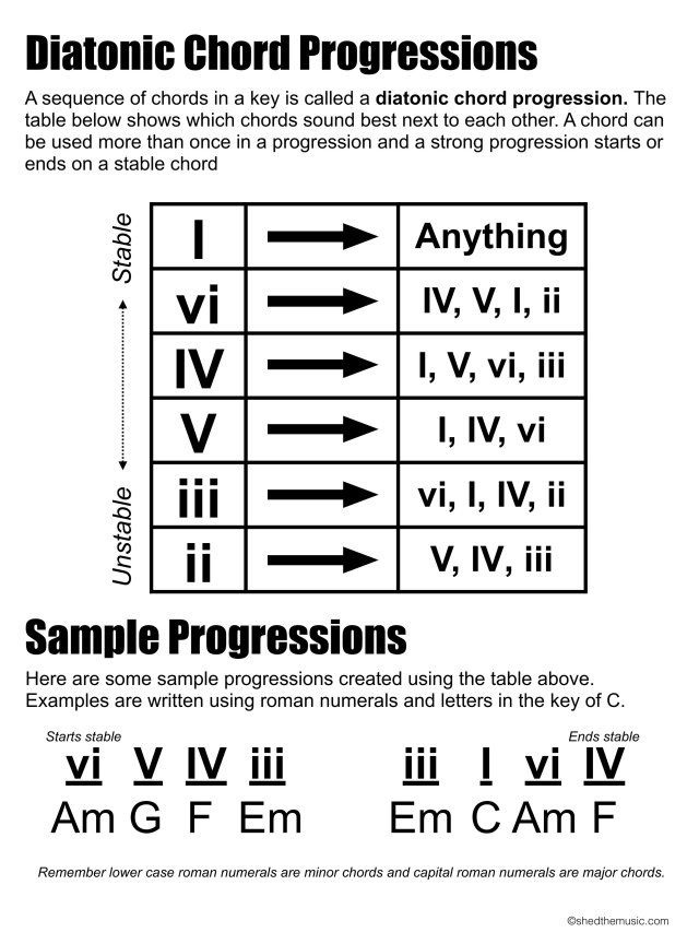 Diatonic Chord Progressions — The Shed