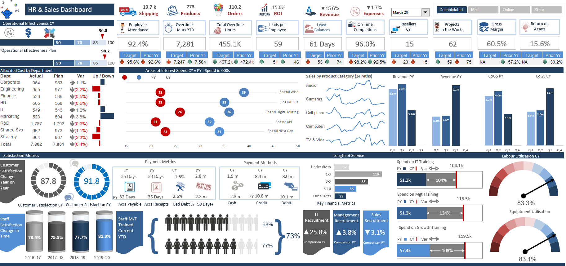 26/05/2020· 10 demographic survey templates pdf word excel free. Excel Dashboard Examples And Template Files Excel Dashboards Vba