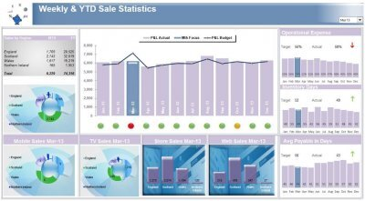 Explore the resources on thi. Excel Dashboard Examples And Template Files Excel Dashboards Vba