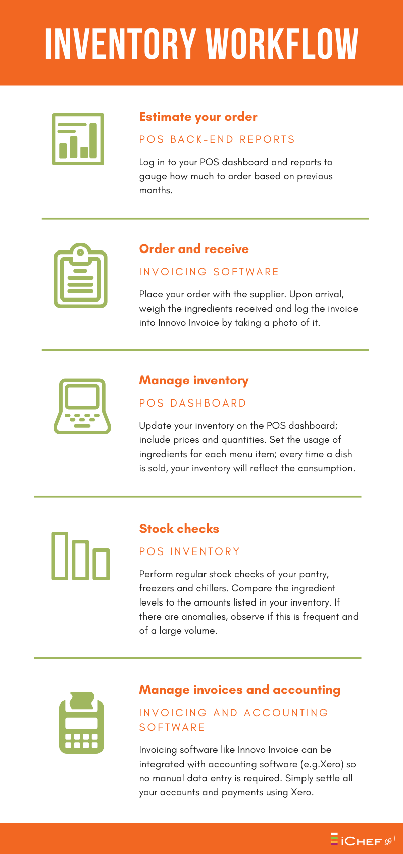 Inventory Workflow Timeline Infographic (1).png