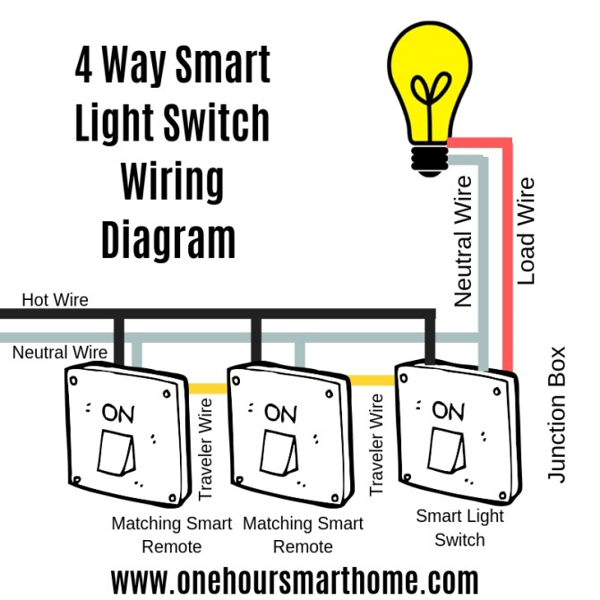 ultimate smart light switch guide — onehoursmarthome