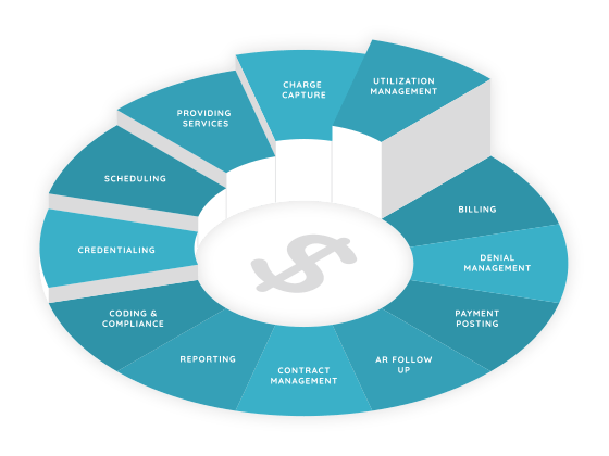 revenue-cycle-graphic-560x420.png