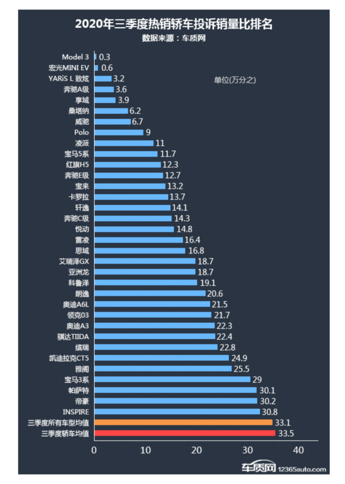 The complaint to sales ratio of all the best selling passenger cars in China in the third quarter of 2020. Source: China's Passenger Car Association.