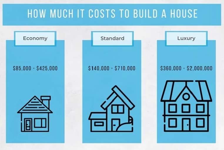 How Much Does It Cost To Build A House Rodwin Architecture
