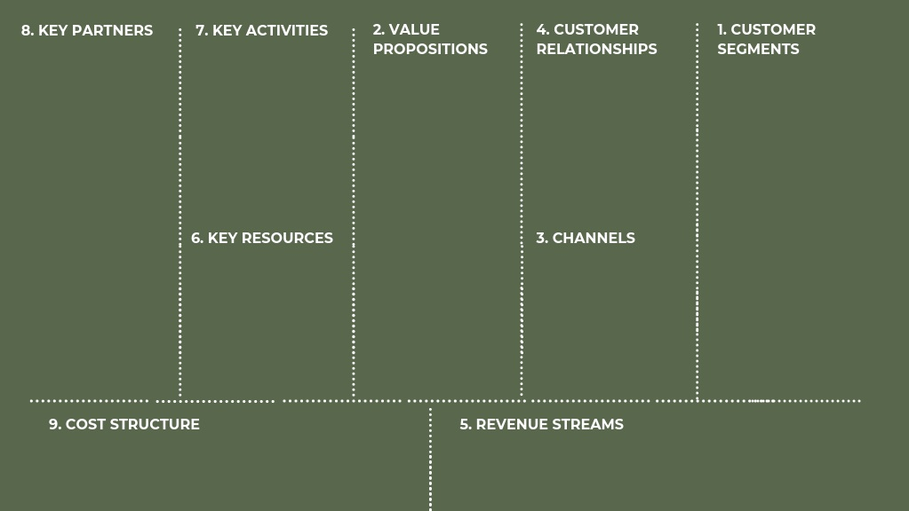 The Business Model Canvas Ritual Consulting
