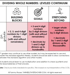 Dividing Whole Numbers: Ideas for 4th and 5th Grade — Tarheelstate Teacher [ 986 x 1000 Pixel ]