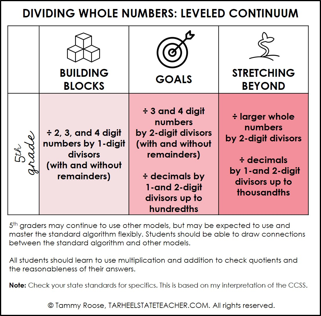 hight resolution of Dividing Whole Numbers: Ideas for 4th and 5th Grade — Tarheelstate Teacher