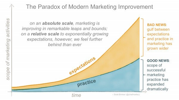 marketing_improvement_paradox_600px.jpg