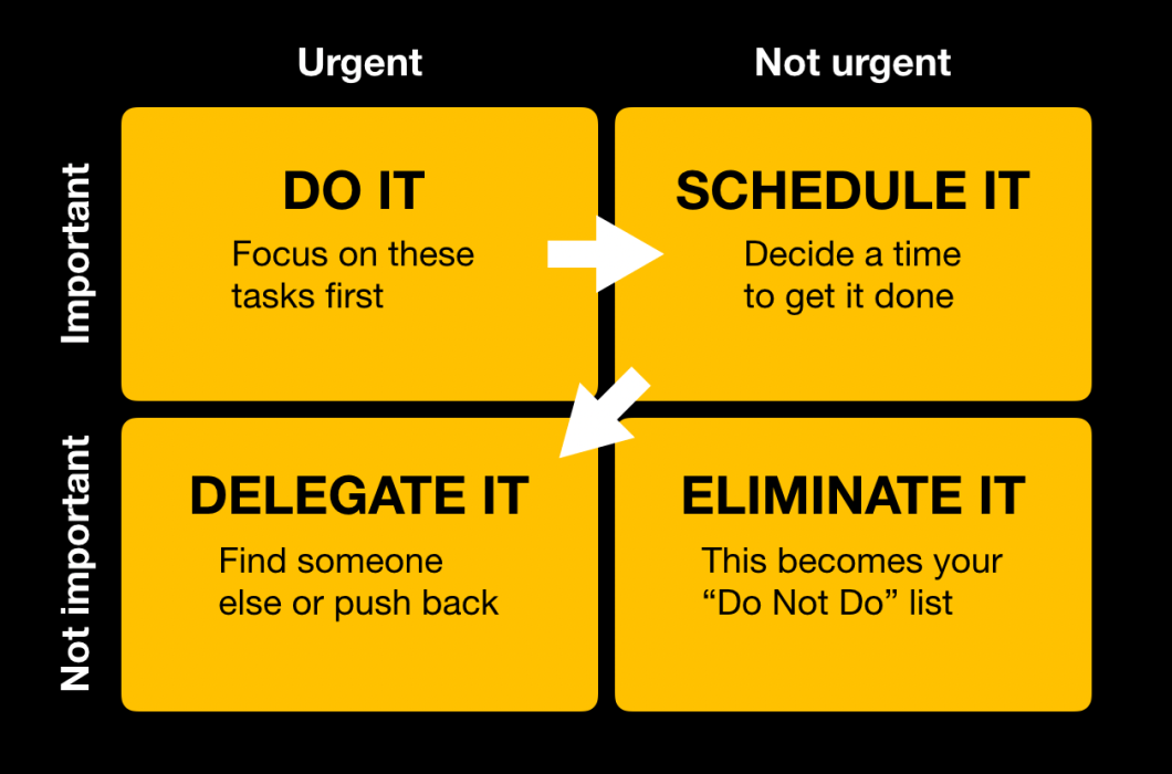 The Eisenhower Matrix: Prioritize Like a President — Go Be More Co