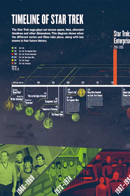 Star Trek Universe Timeline : universe, timeline, Timeline, Infographics