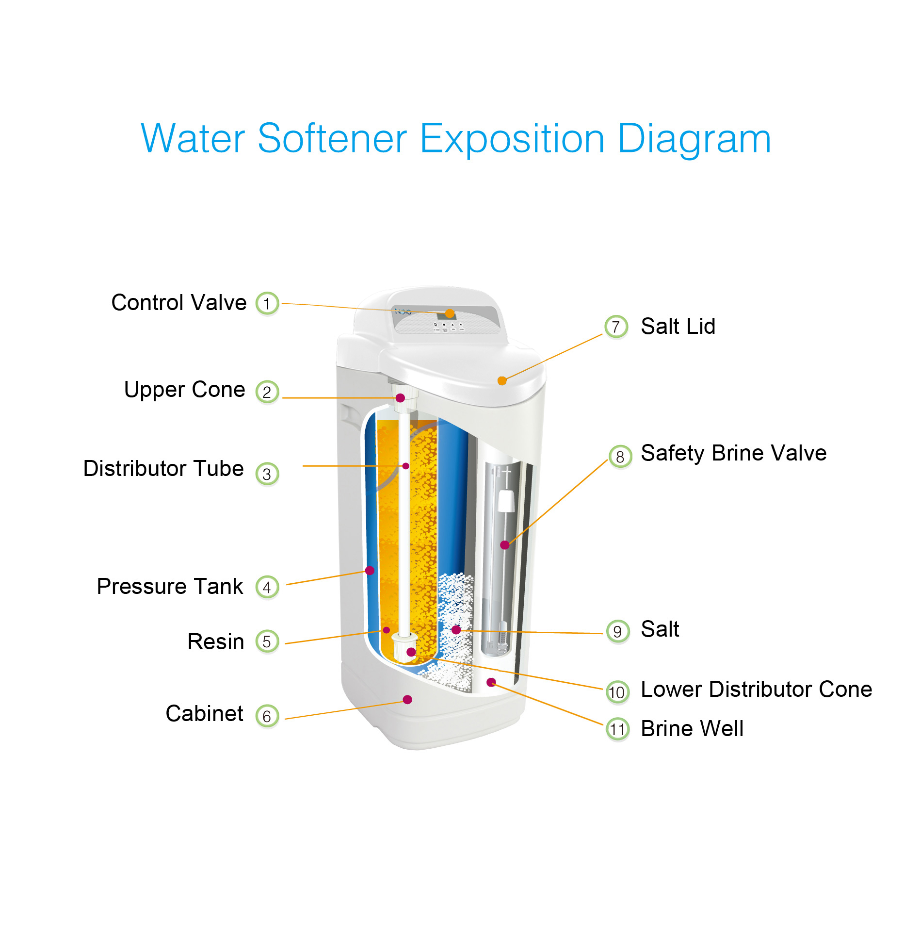 hight resolution of water softener exposition diagram jpg