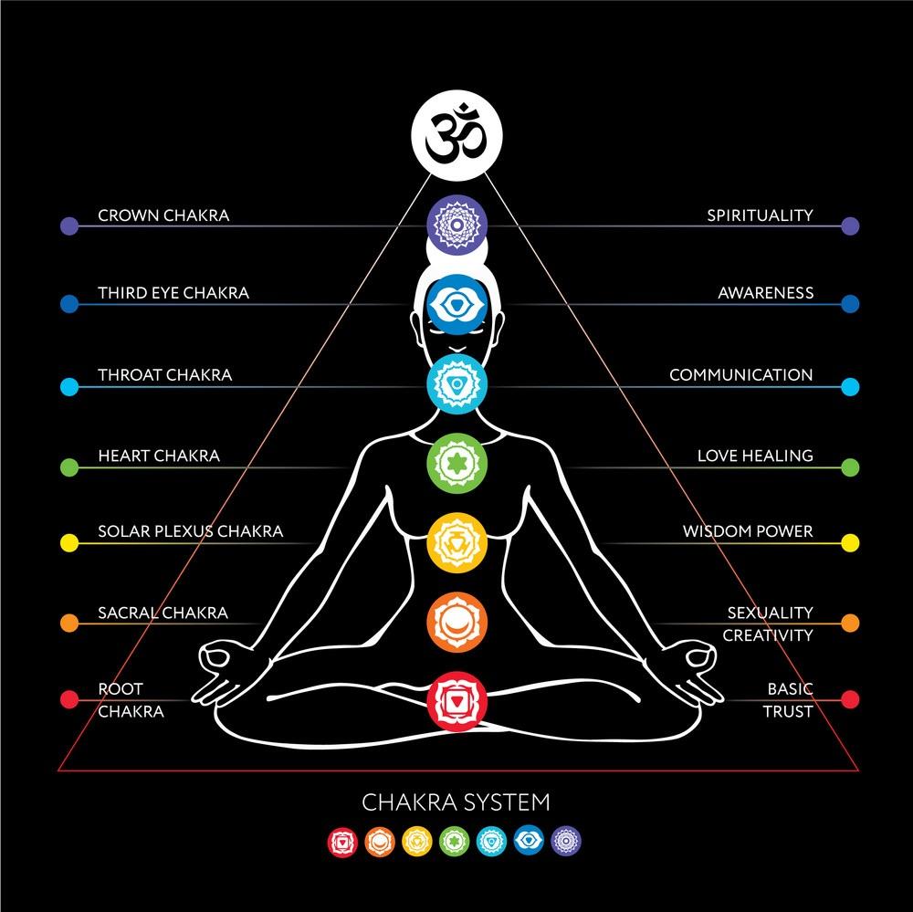 hight resolution of basic chakra system