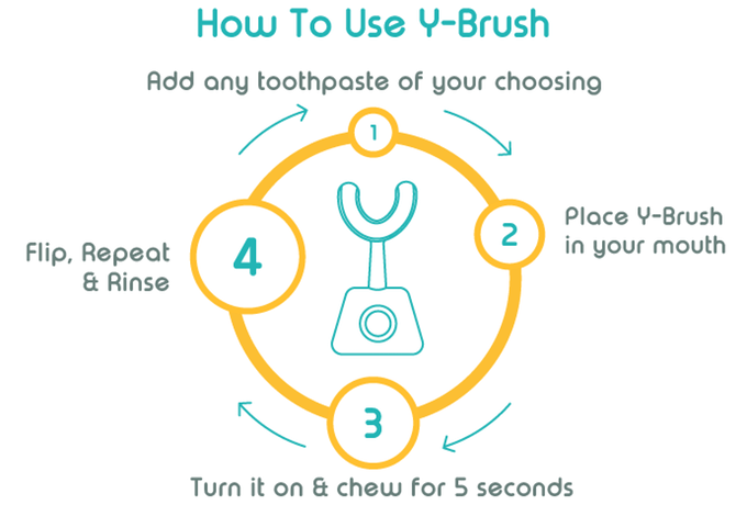 how to use y-brush: add any toothpaste of your choosing, place y-brush in your mouth, turn it on  chew for 5 seconds, and flip, repeat  rinse.