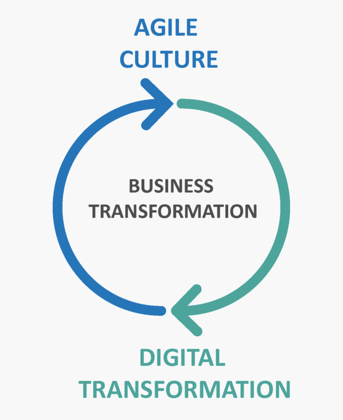 Digital Transformation To Create A Future Proof Organisation Fuse Understanding People