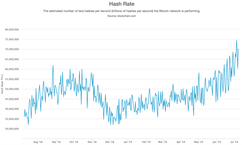 Bitcoin hashrate over time volatility.png