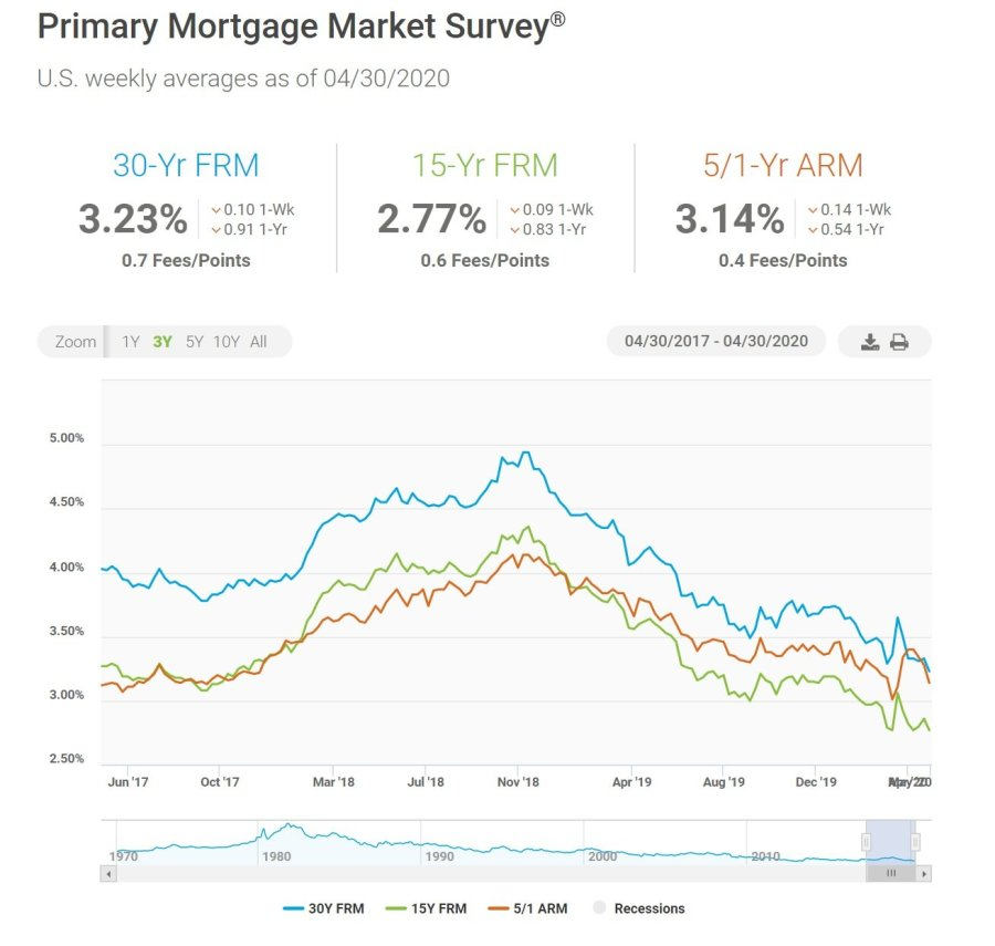 Mortgage rates.jpg