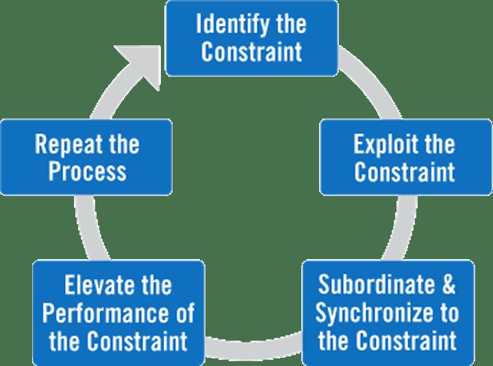 five-focusing-steps.png