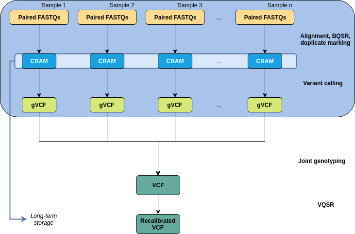 Figure 1 : Pipeline outline. Paired FASTQ files from each sample are aligned to the reference genome to produce CRAM files. Variants are called for each CRAM to produce gVCFs for each sample, which are then combined and joint-genotyped to produce a VCF file. VQSR is performed to produce a final recalibrated VCF file.