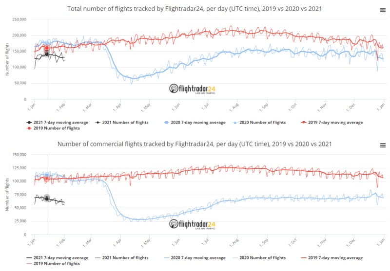 Screenshot from www.flightradar24.com/data/statistics. Click on the image to learn more.  - The airline industry's impact from the pandemic can be blatantly visualized with a steep decline corresponding to subsequent lockdown measures placed towards the end of March.