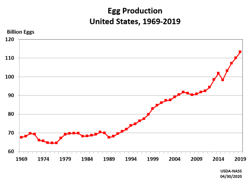Image from the USDA National Agricultural Statistical Service. Click on the image to learn more.  - The chart reflects egg production data as tracked by the National Agricultural Statistical Service. An observation identified is the uptrend in egg production.  A possible explanation can be the growing population and eggs serving as an affordable and cheap source of protein. Click here to look at the average price of Eggs, Grade A, across the United States.