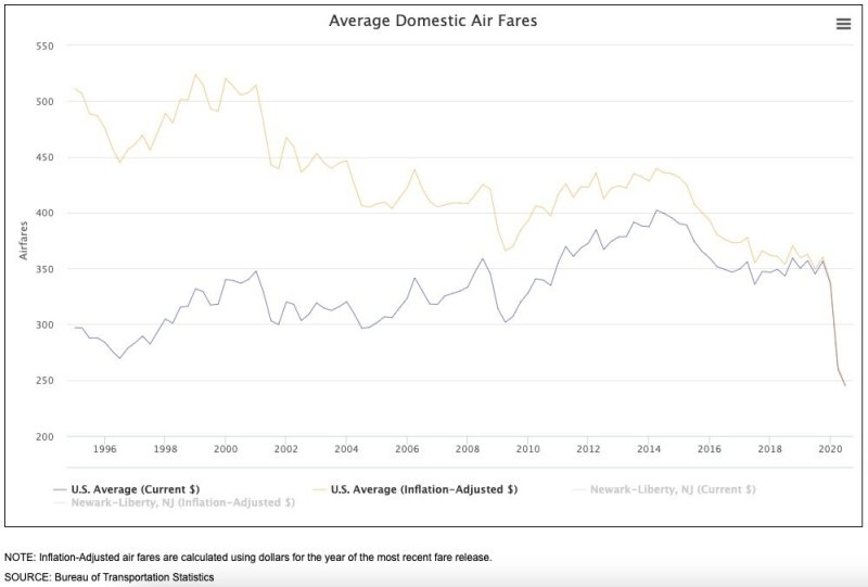 Image from the Bureau of Transportation Statistics. Click on the image to learn more.  - As of July 2020, according to the Bureau of Transportation Statistics, the U.S. average Domestic airfare is $244.79, which, compared to January 1995, represents an approximately 17% decline.